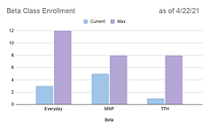 Beta Class Enrollment as of 4_21.png