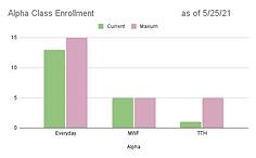 Alpha Class Enrollment