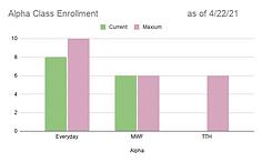 Alpha Class Enrollment as of 4_22_21.png