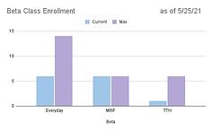 Beta Class Enrollment