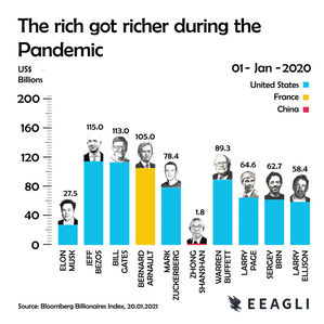 The rich got richer during the Pandemic