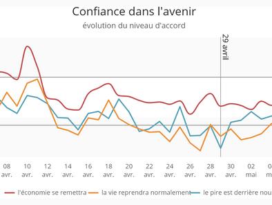 Le moral des Français à la veille du déconfinement du 11 mai 2020