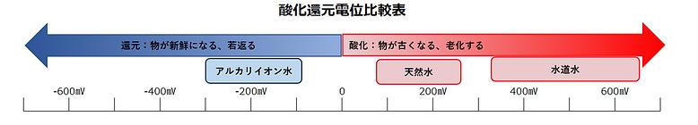 酸化還元電位比較表.png