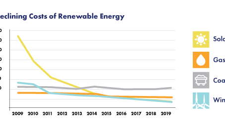 Renewable Energy Costs Have Plummeted, and that's Great News for Indiana
