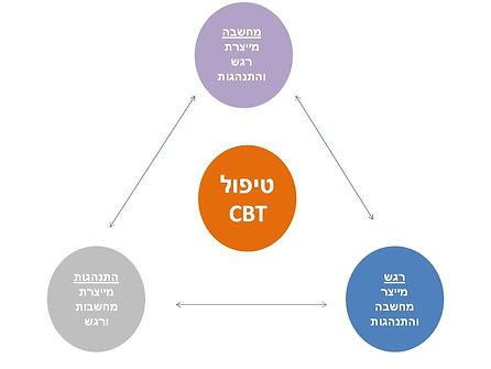 cbt2.jpg