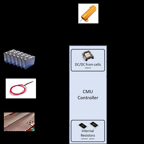 CMU architecture