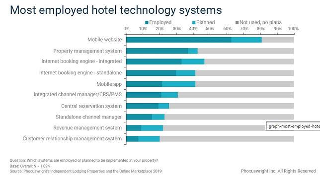 hotel technology chart.jpg