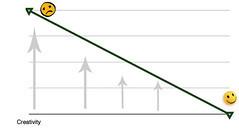 Creativity Graph