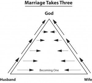 marriage-triangle-300x269