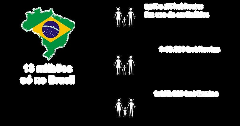 DadosSobreDoençasRaras