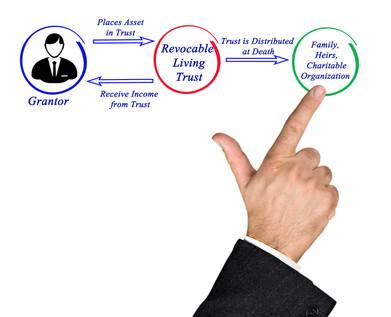 Revocable Living Trust.jpeg