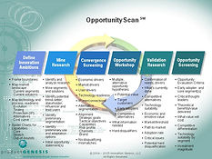 Product Genesis Opportunity Scan Framework