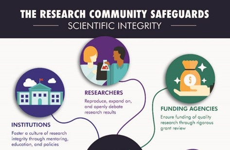 A 10-Year Legacy of Safeguarding Scientific Research at ORI, OHRP