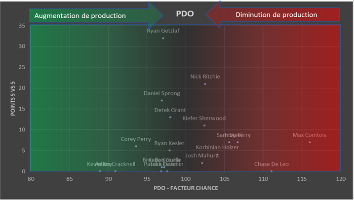 pdo equipe exemple.png