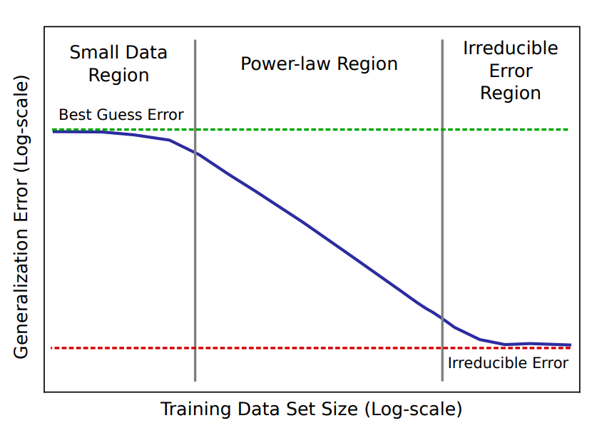 """An illustration from """"Deep Learning Scaling is Predictable, Empirically""""."""