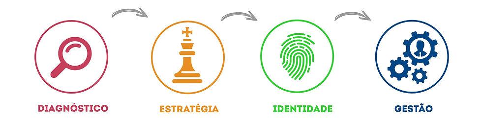 branding sequencia.jpg