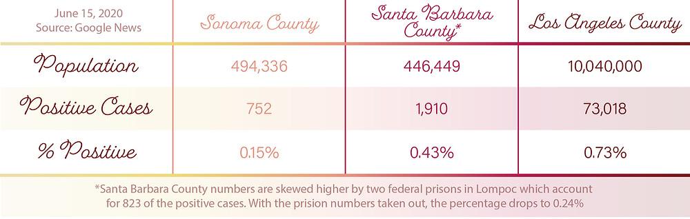 wine country county versus Los Angeles coronavirus comparison chart by Blonde Tasting