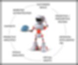 Robot for Emerging Technologies - border