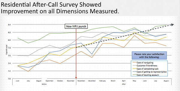 Southern Company:  Caller perceptions of the IVR increased across the board.