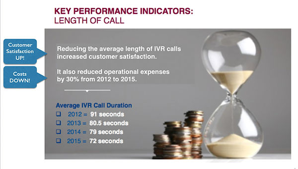 Shorter calls drove increased caller satisfaction AND helped drive operational expenses down by 30%!