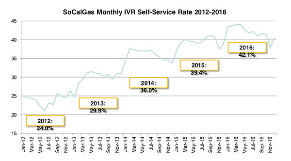 SoCalGas: Our ongoing relationship with SoCalGas has produced dramatic self-service rates.