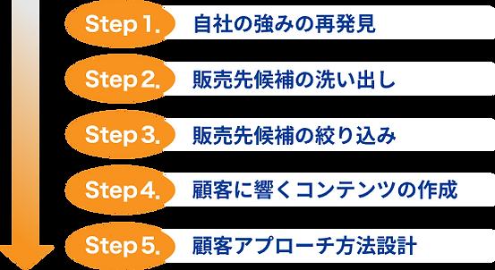 新規顧客開拓コンサルティングステップ.png
