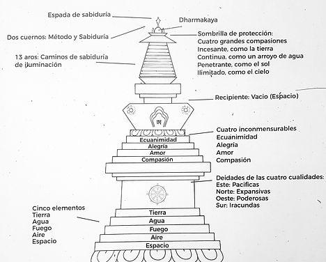 Gran_Stupa_Bo%CC%88n_para_la_Paz_Mundial