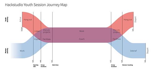Hackstudio Journey Map.png