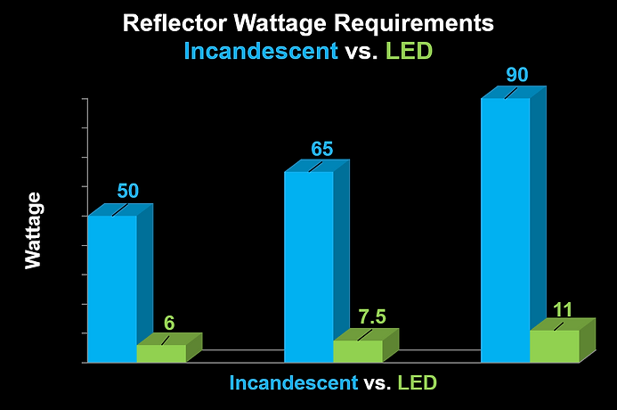 Reflector-wattage-requirements-chart.png