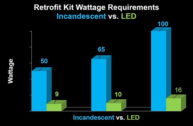 Retrofit-Kit-Graph.png