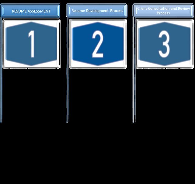 Resume Process