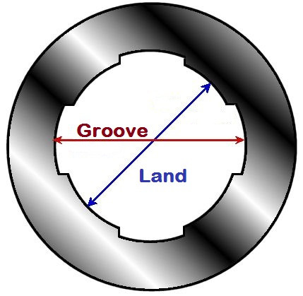Lands and grooves in a barrel