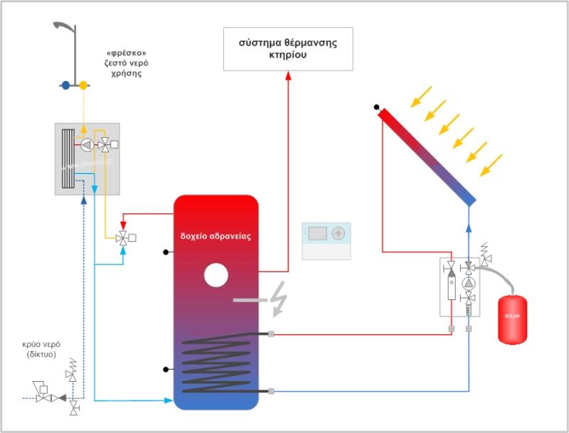 Σχηματική αναπαράσταση λειτουργίας συστήματος ηλιοθερμίας