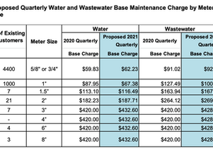 2021 Water and Wastewater Rates