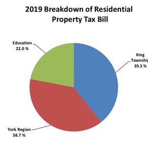King Township Budget
