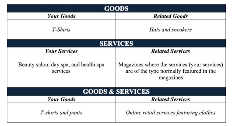 good and services and relatedness chart