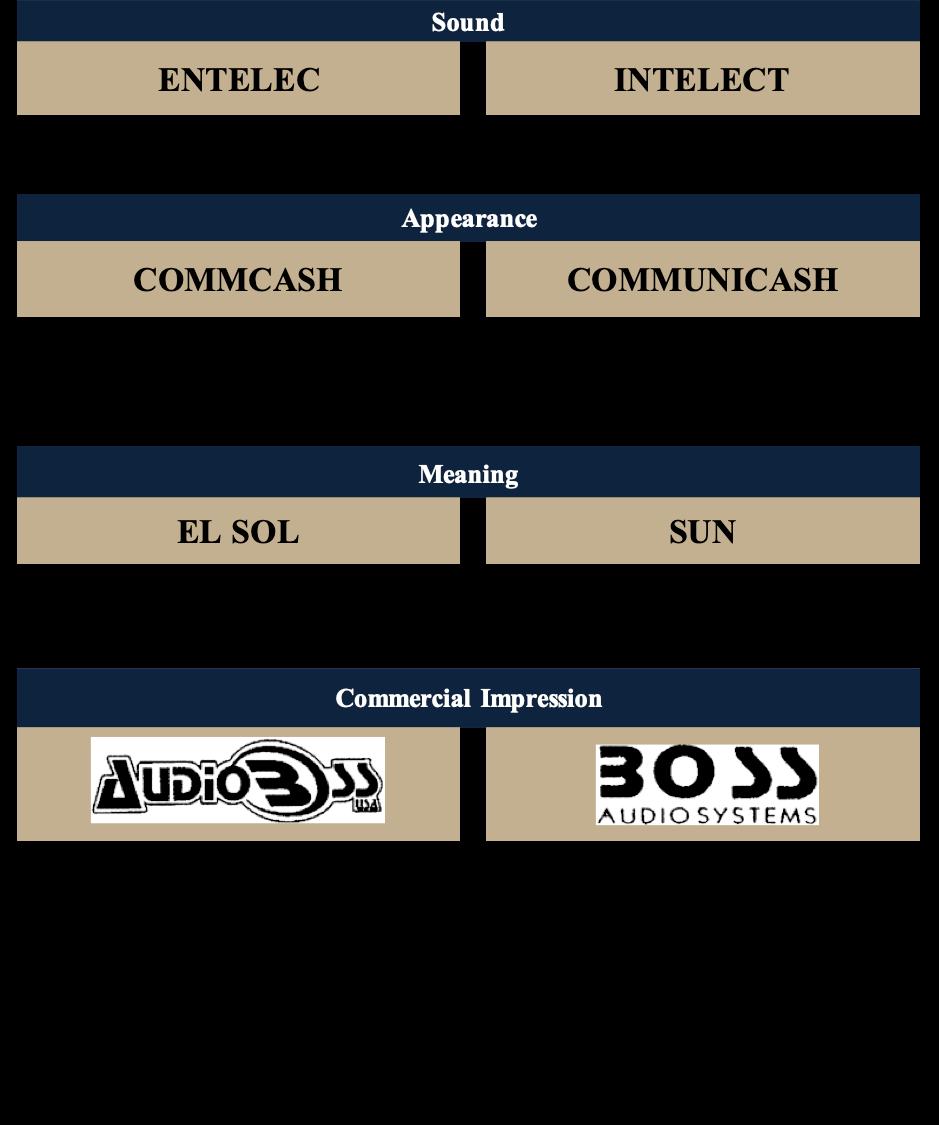 likelihood of confusion, trademarks, trademark infringement