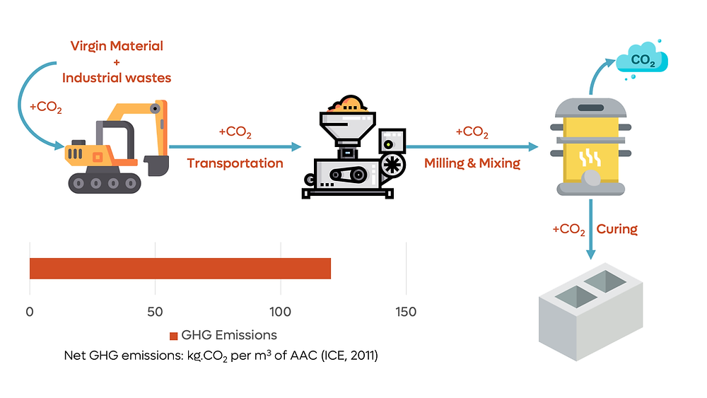 AAC blocks manufacturing process infographic