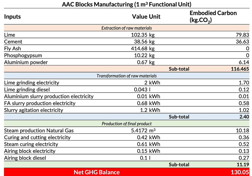 Embodied carbon calculations of 1 cubic metre of AAC blocks manufacturing