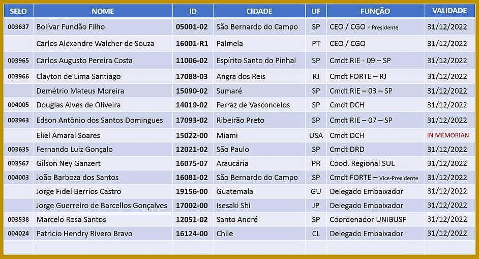 Delegados Regionais.png