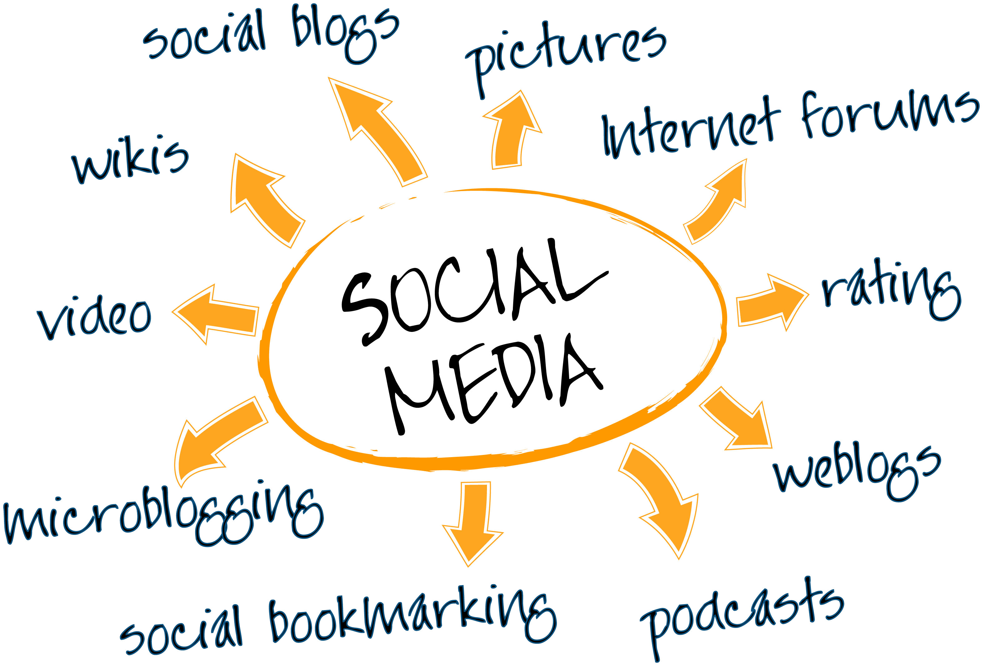 social-media-marketing-strategy