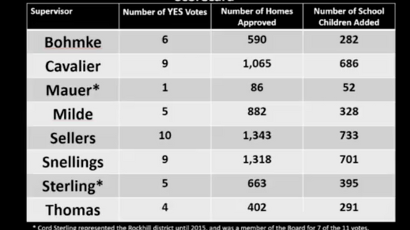 Think there is too much growth in Stafford?  Find out how each supervisor voted on recent housing re