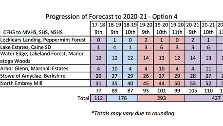 Analyzing the new CFHS redistricting data - Projection Forecast Spreadsheets (Part 2: Options 4-7)