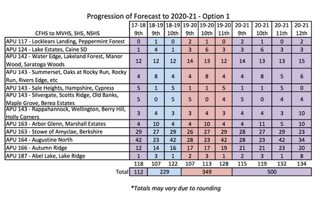 Analyzing the new CFHS redistricting data - Projection Forecast Spreadsheets (Part 1: Options 1-3)