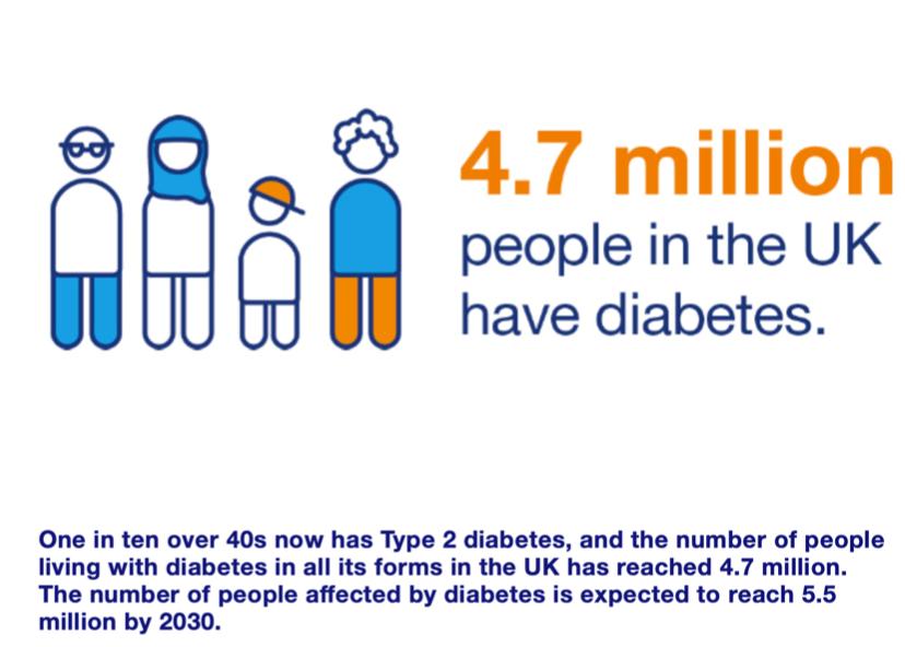 Diabetes Diet Blood Pressure UK Apple Cider Vinegar