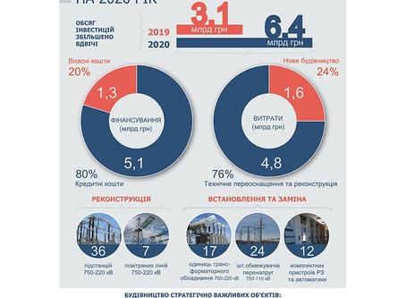 НКРЭКУ утвердила инвестпрограмму Укрэнерго на 2020 год в объеме 6,4 млрд. грн.