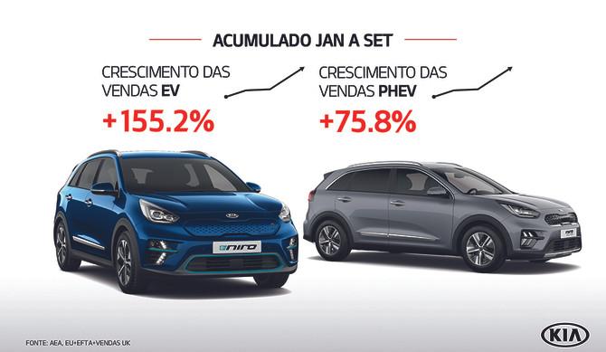 Kia: 1/4 das vendas são veículos eletrificados