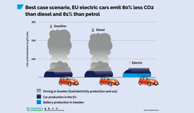Veículos elétricos emitem 3 vezes menos CO2