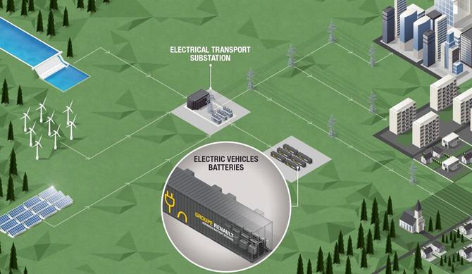 Baterias de veículos elétricos: Renault lança maior dispositivo europeu de armazenamento de energia