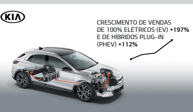 Kia: vendas aumentam 197% nos veículos elétricos e 112% nos PHEV